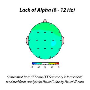 ADHD ADD Lack of alpha